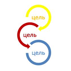 Постановка целей с примерами